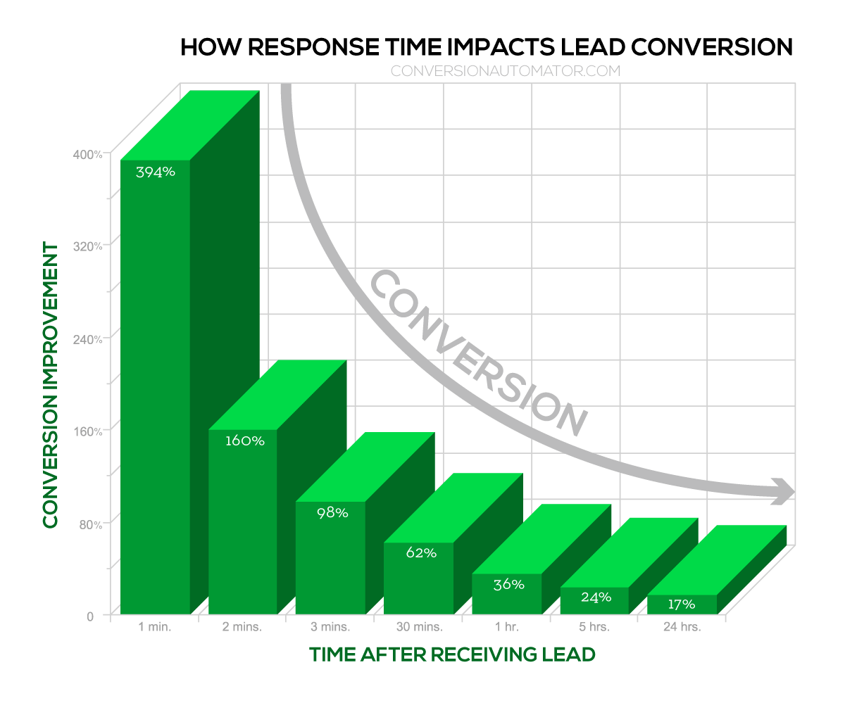 How call response time effects lead conversion graph